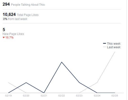 נתוני הפעילות הפומביים בדף הפייסבוק של ראש העיר. צילומסך